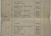 Bradford Juniors Football Team fixture list 1913-4